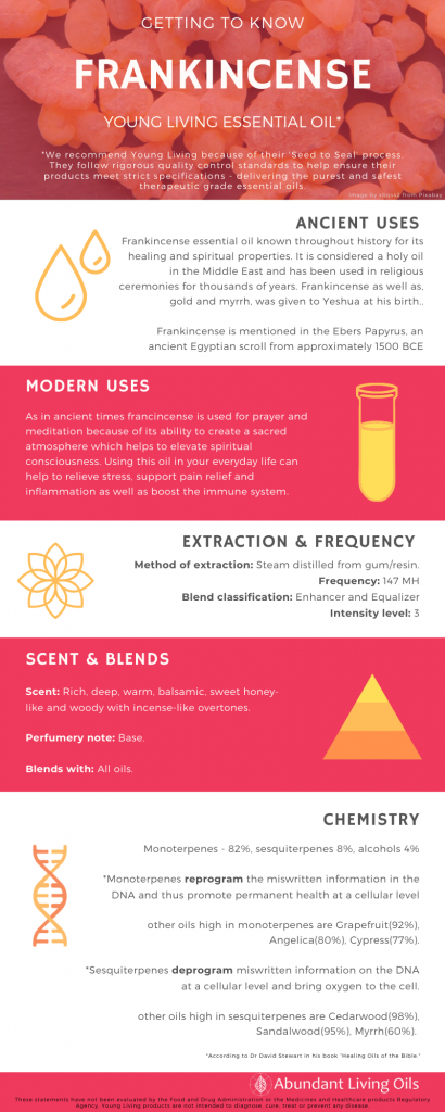 Frankincense Essential Oil Infographic